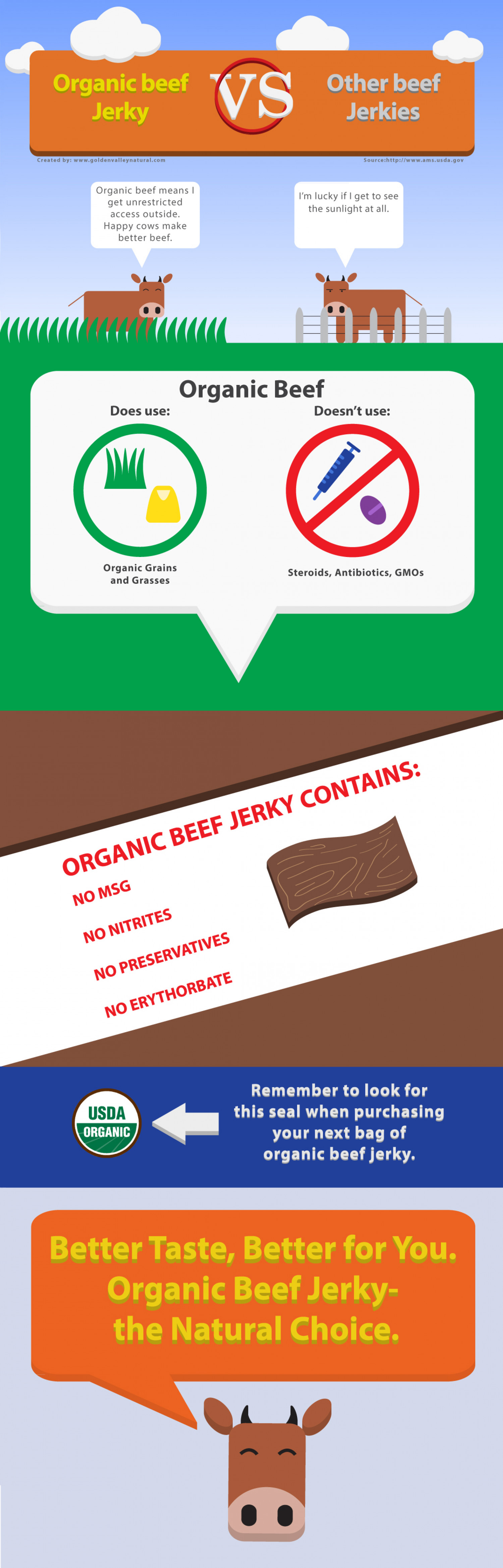 Organic Beef Jerky vs Other Beef Jerky Infographic