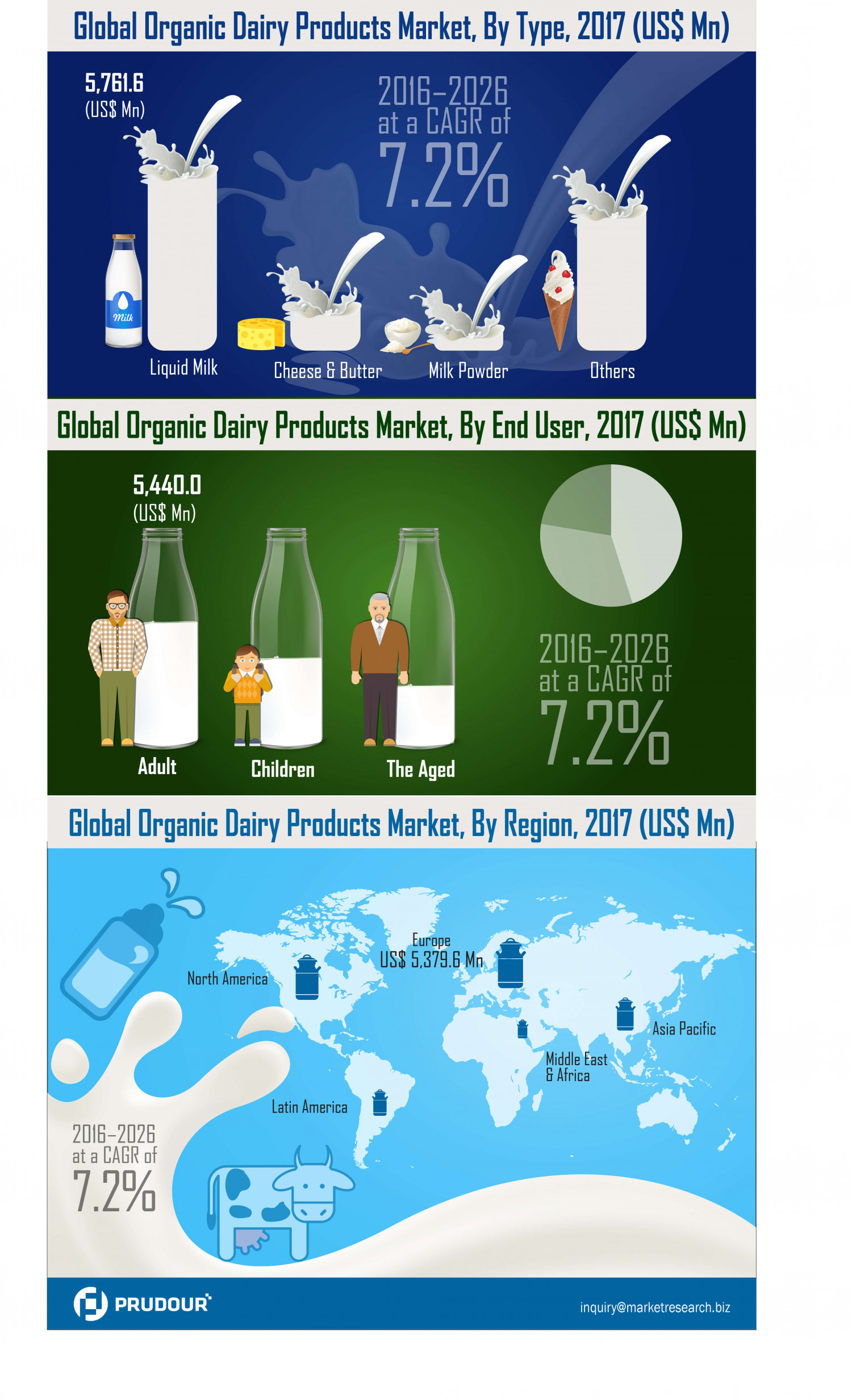 Organic Dairy Products Market Witnessed CAGR of Over 7.2% During 2017-2026 Infographic