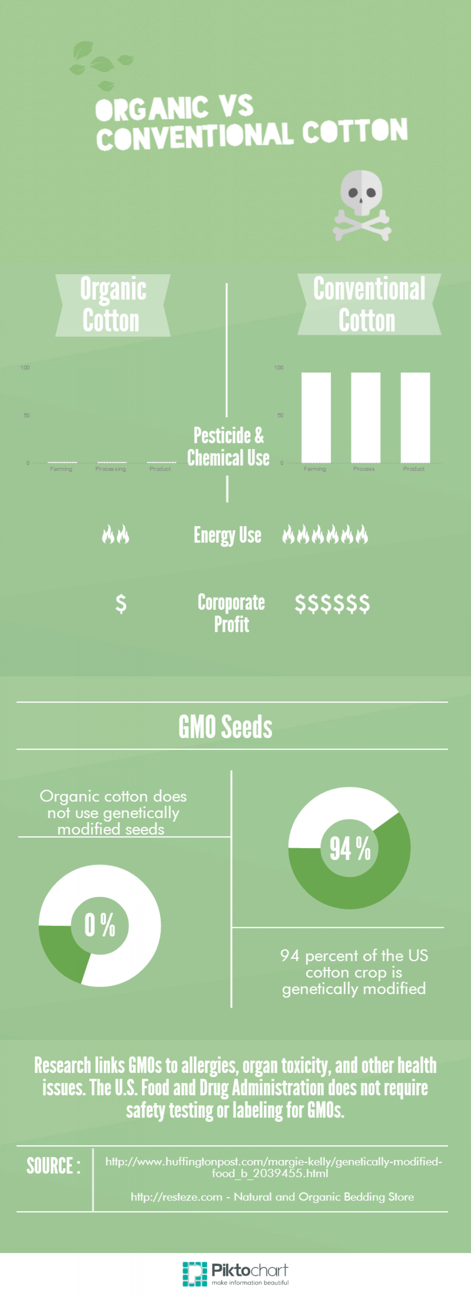 Organic vs. Conventional Cotton Infographic