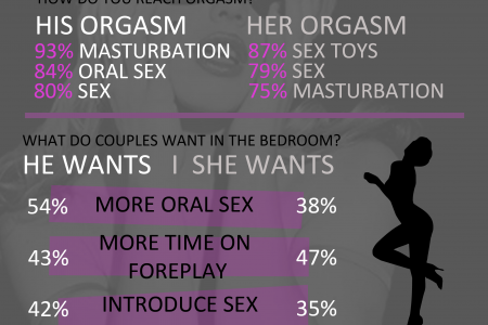 Orgasms: The Statistics Infographic