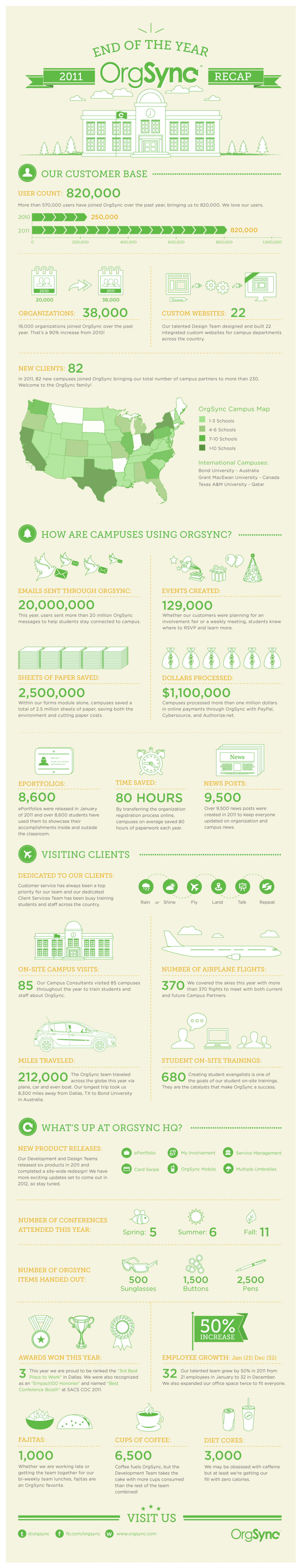 OrgSync: A Year In Review Infographic