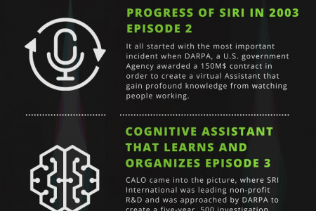 Origination of Siri Infographic