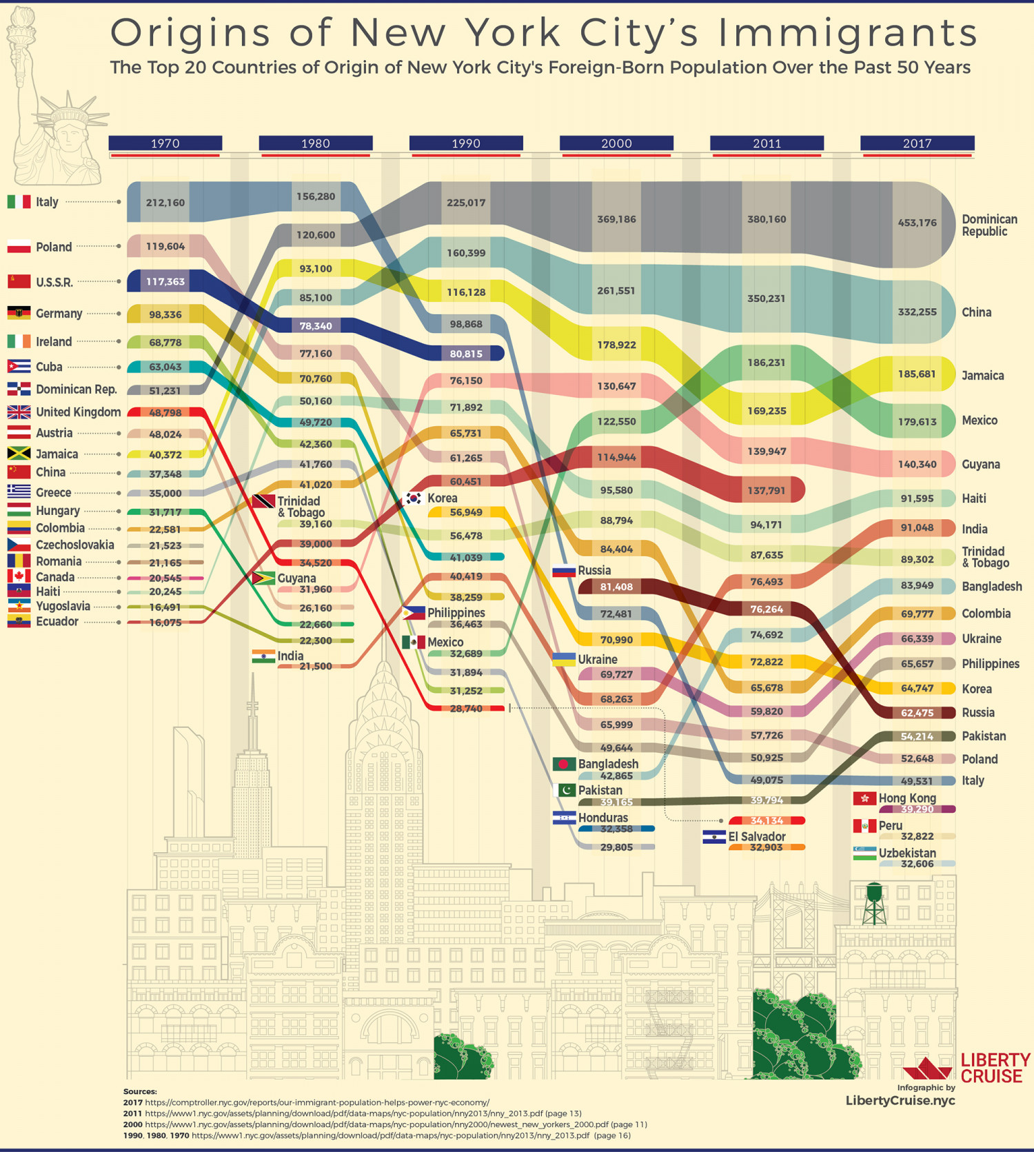Origins of New York City's Immigrants  Infographic