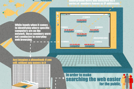 Origins of the Internet and the Importance of DNS Infographic