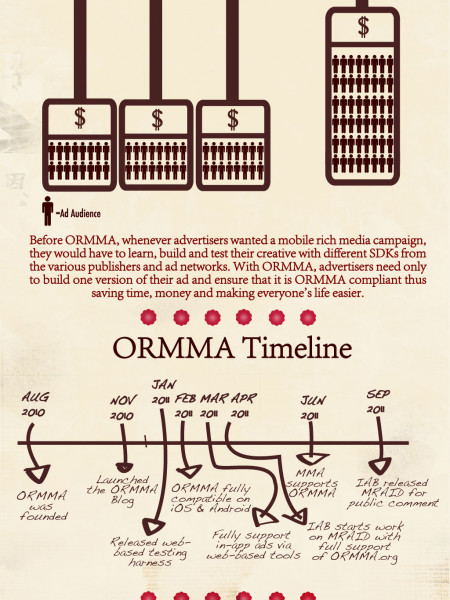 ORMMA Infographic