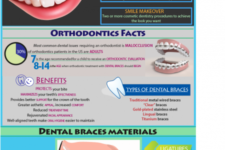 Orthodontics and Cosmetic Dental Procedures Infographic