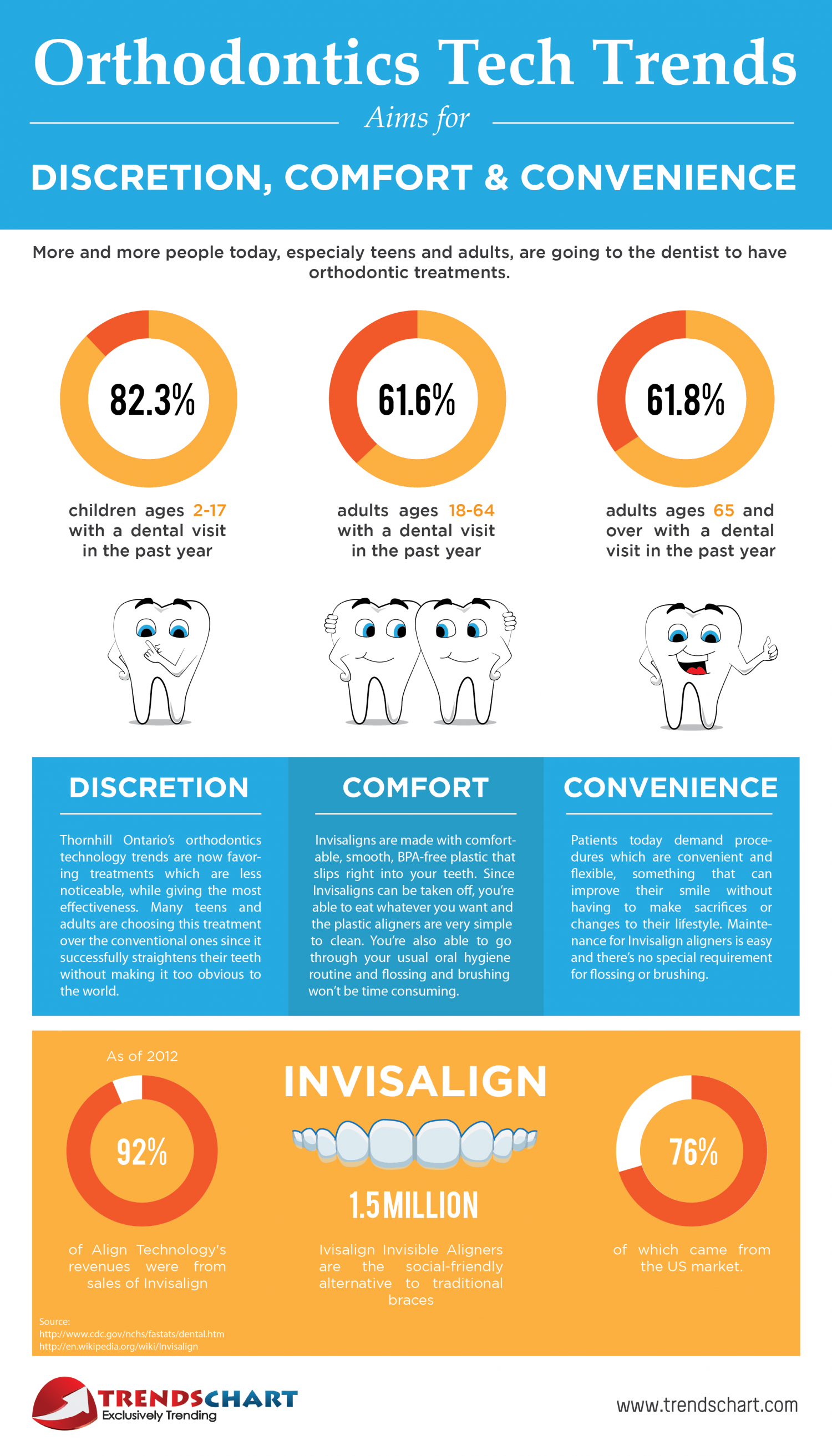 Orthodontics Tech Trends Aims for Discretion, Comfort, and Convenience Infographic