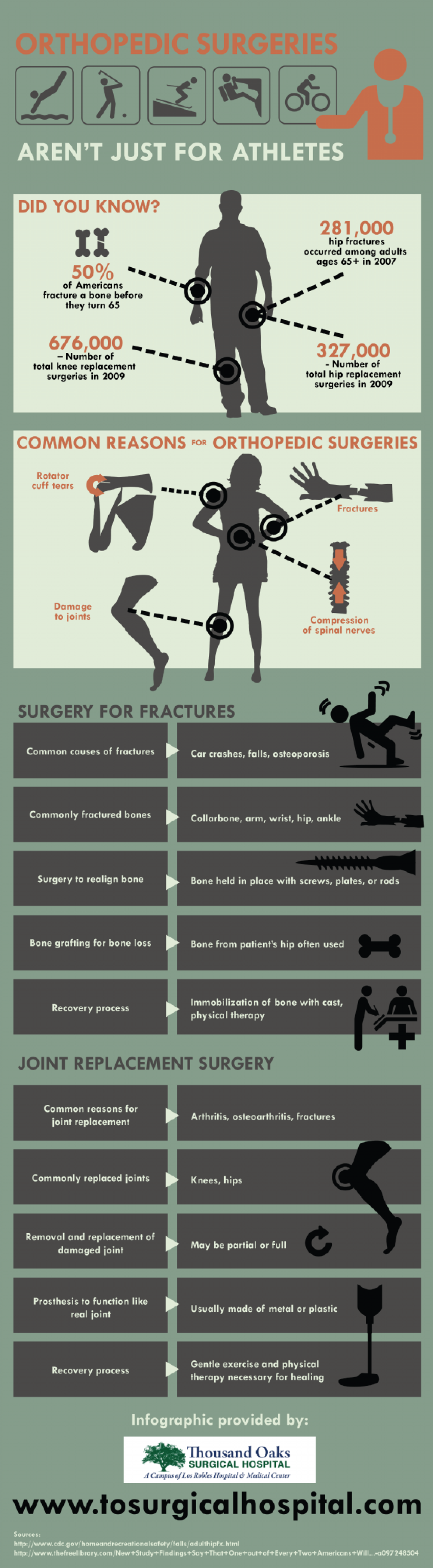 Orthopedic Surgeries Aren't Just for Athletes Infographic