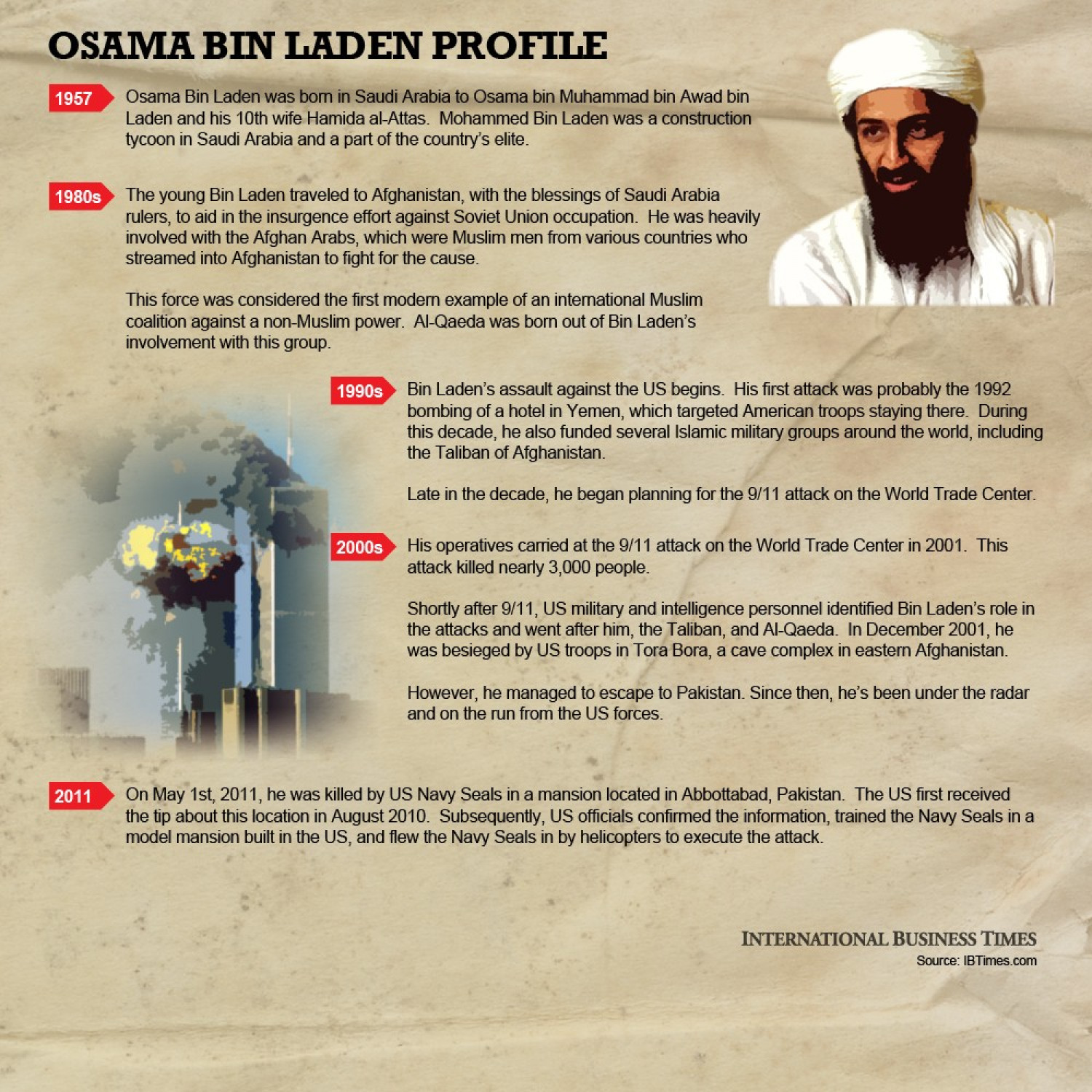 osama bin laden biography essay Biography osama bin laden is both one of the cia's most osaman bin ladin essay and biography to cite all of the sources properly when writing their essay: osama bin laden - essay uk free essay database.