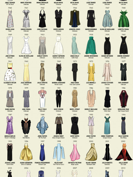 Oscar Dresses: Every Dress Worn By Best Actress Academy Award Winners Infographic