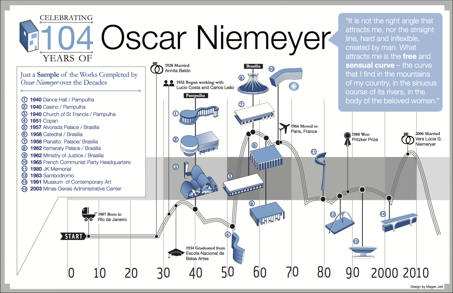 Oscar Niemeyer work Infographic