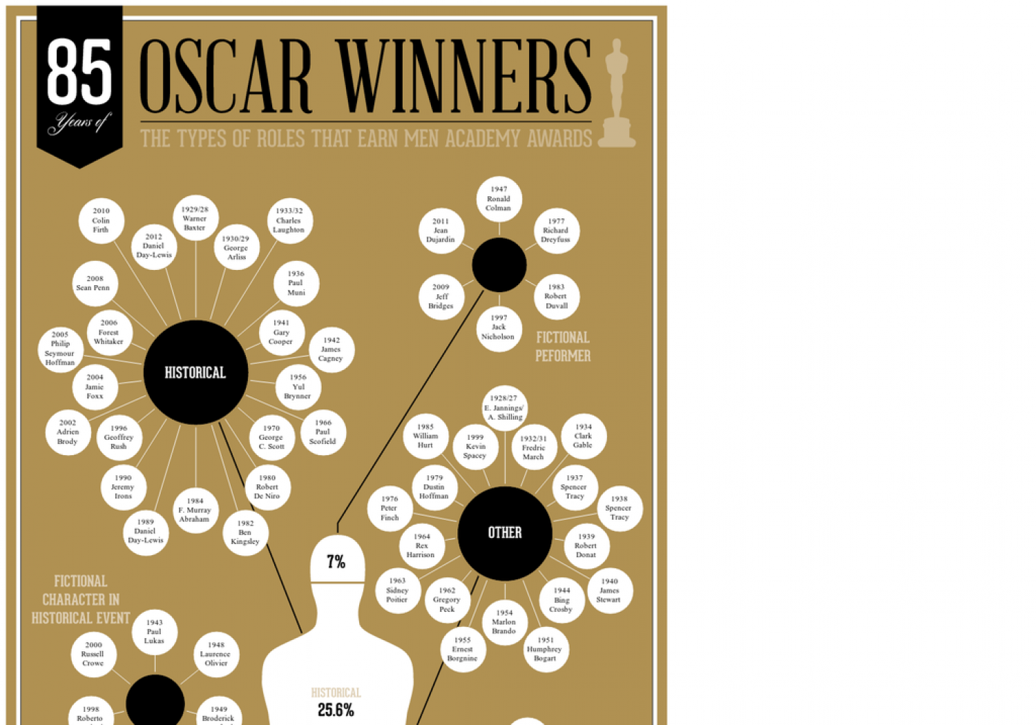 Oscar Winners: The Types of Roles That Earn Men Academy Awards Infographic