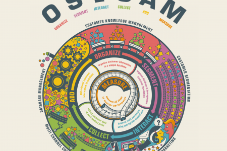 OSICAM: A New Way to Define Customer Relationship Strategies Infographic
