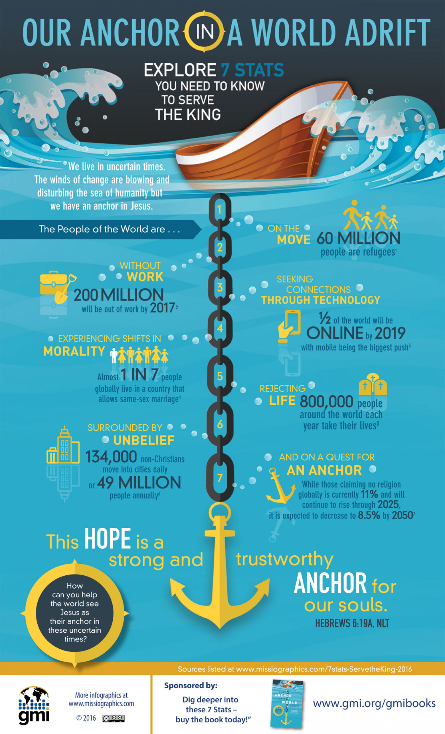 Our Anchor in a World Adrift: 7 Stats You Need to Know to Serve the King Infographic