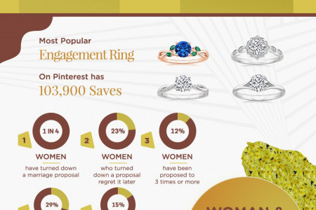 Our Changing Engagement/Marriage Habits in 2017 Infographic