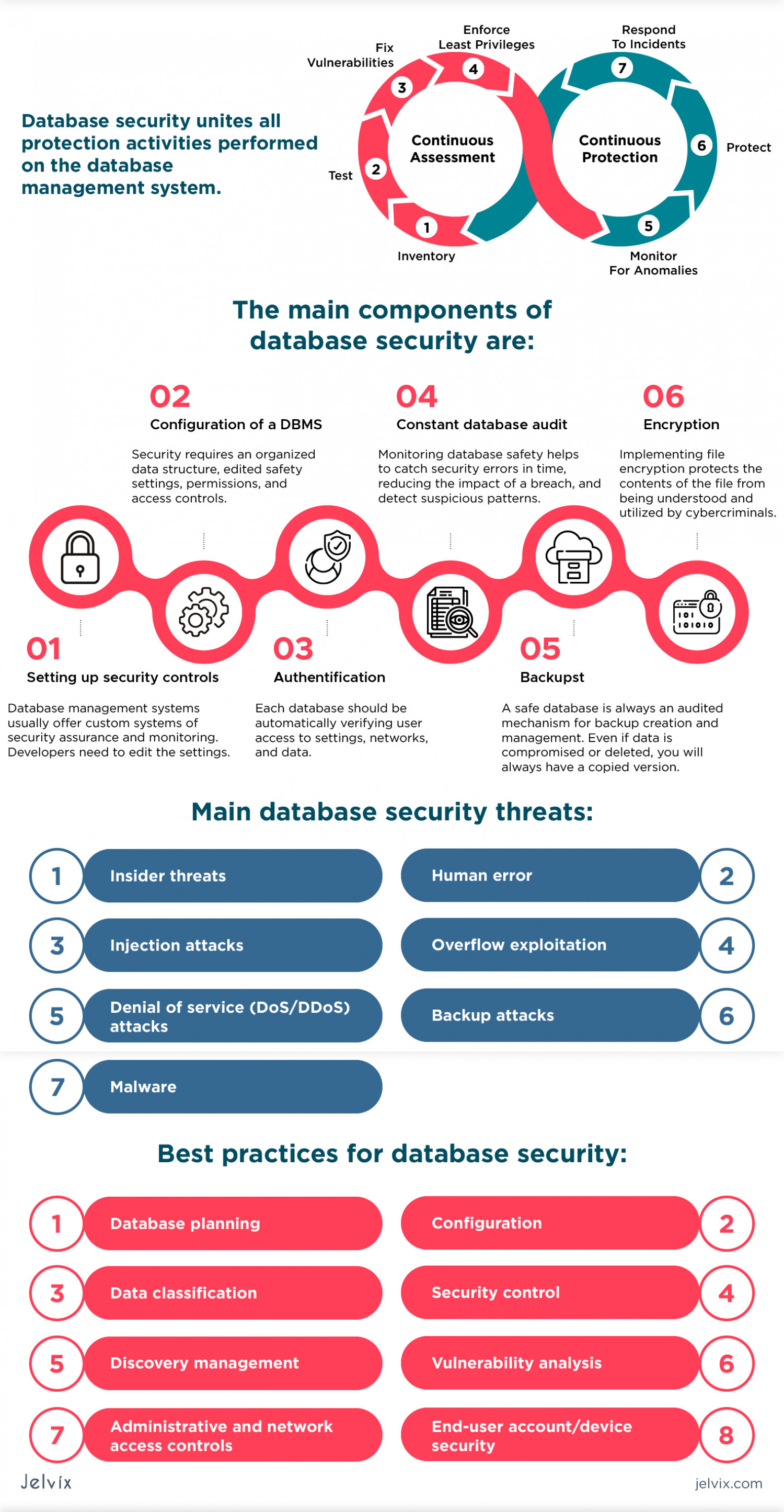 Our Complete Take on Database Security Infographic