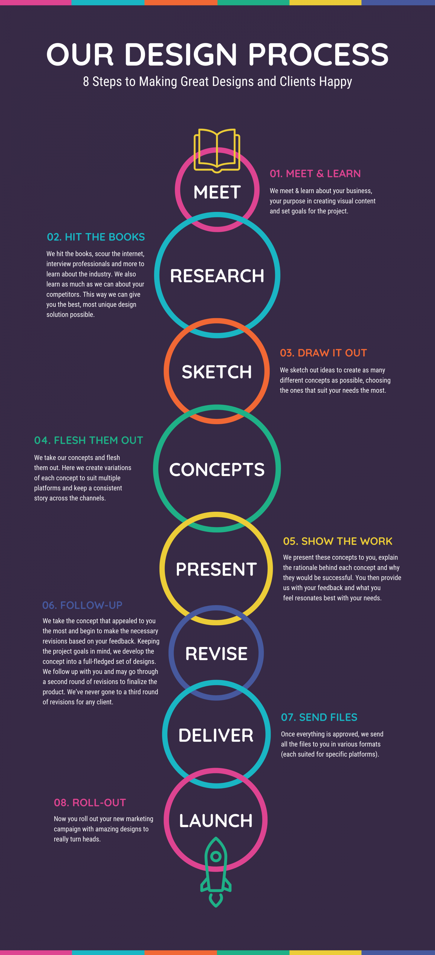 Our Design Process Infographic Visual Ly