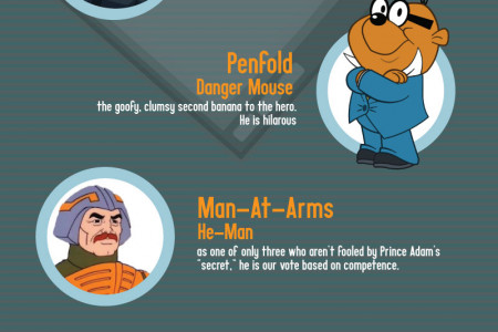 Our Favorite Animated Characters Infographic