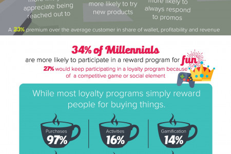 Our love affair with loyalty Infographic