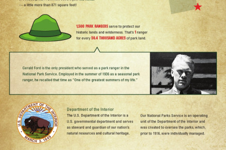 Our National Parks: The Pride of America Infographic