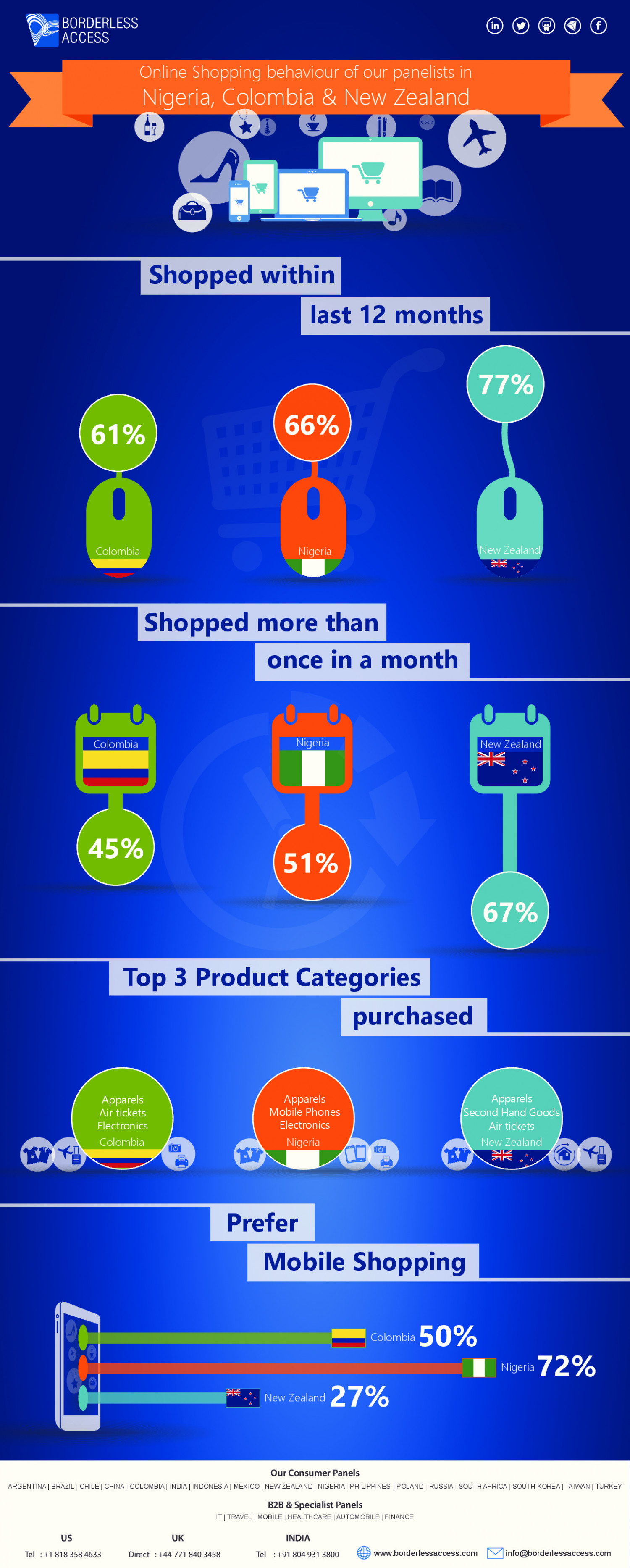 Shopping preferences of online consumers in Nigeria, Colombia and New Zealand  Infographic
