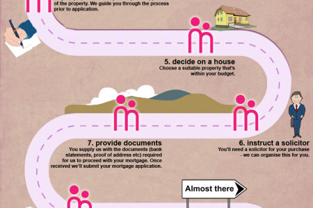 Our quick 10 Step Guide for Arranging a Mortgage Infographic