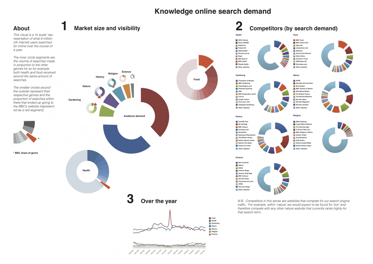 Our thirst for knowledge Infographic