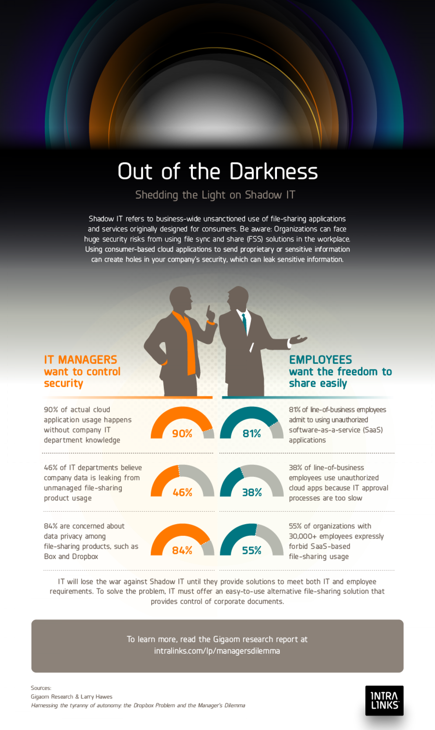 Out of the Darkness: Shedding the Light on Shadow IT Infographic