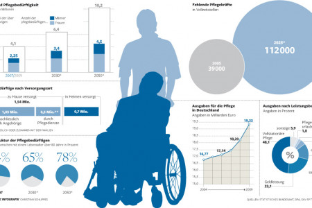 Outpatient care in germany Infographic