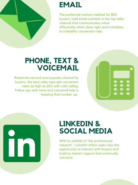 Outreach Channels That Matter In Sales Prospecting Infographic