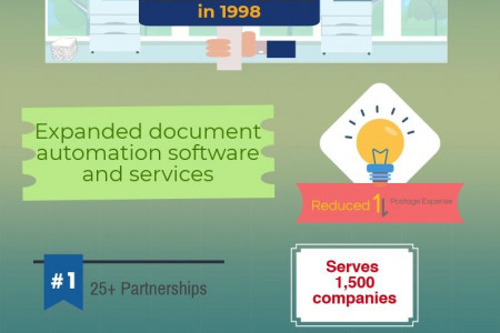Outsource Mail Companies - AUtomail Infographic