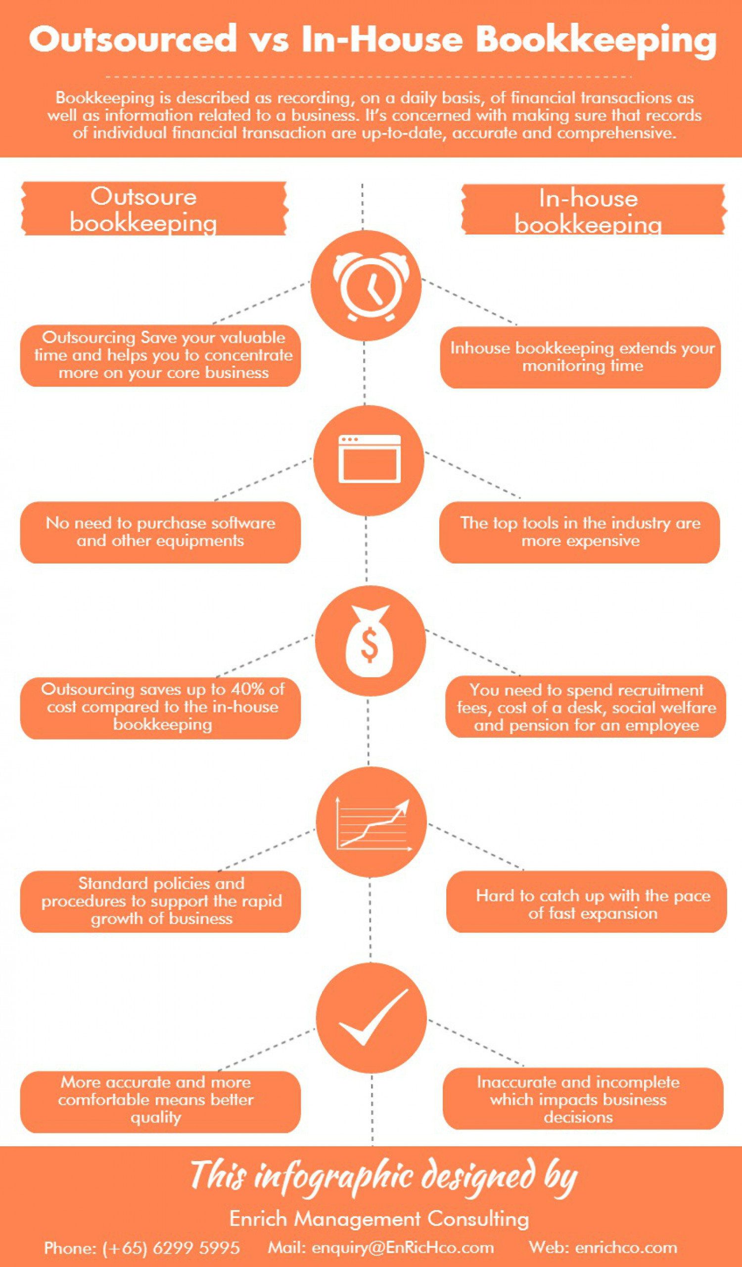 Outsourced bookkeeping vs In-House Bookkeeping Infographic