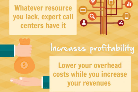 Outsourcing Boosts Ecommerce Sales and Revenue Infographic
