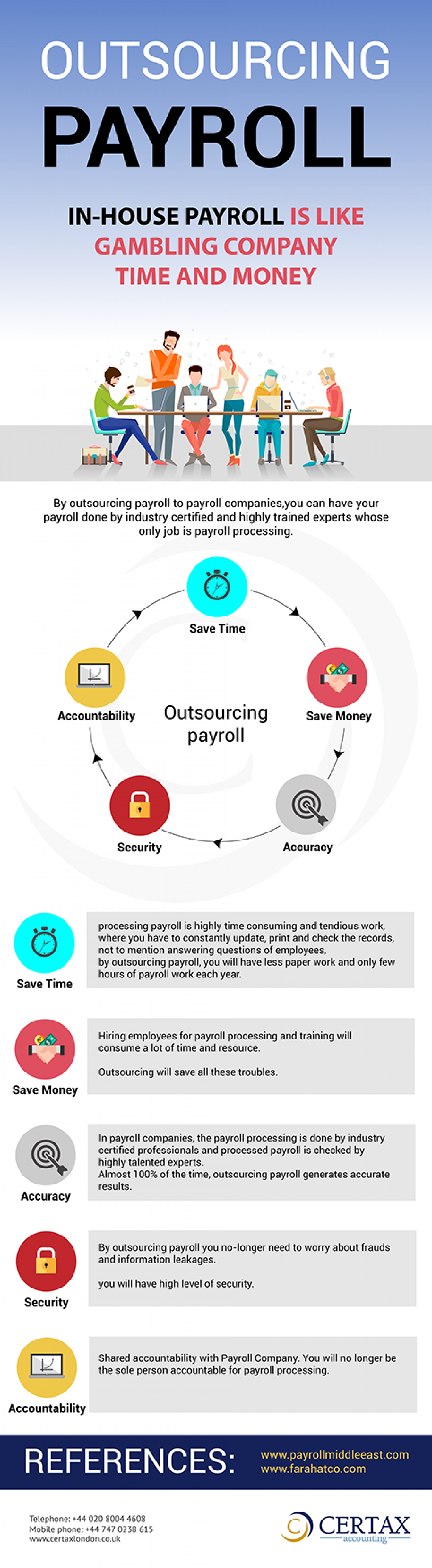 Outsourcing Payroll Services Infographic