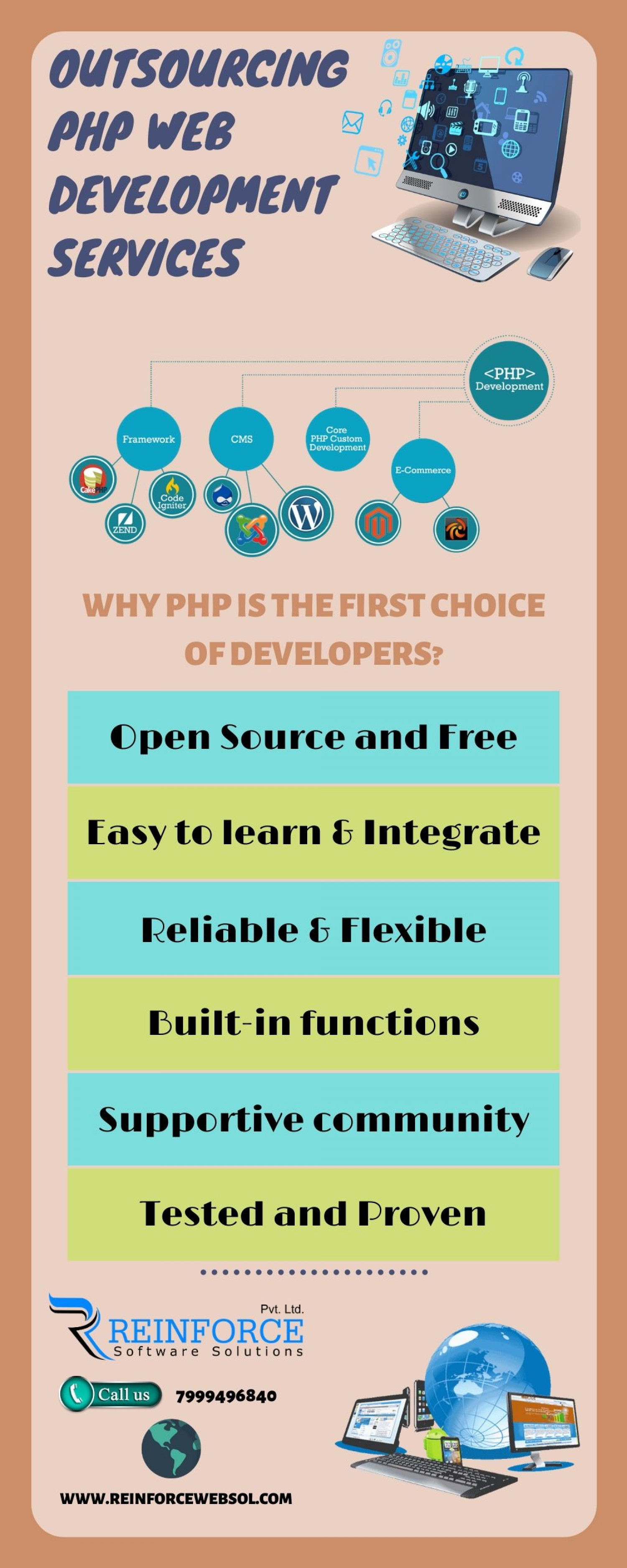 Outsourcing PHP Web Development Services Infographic