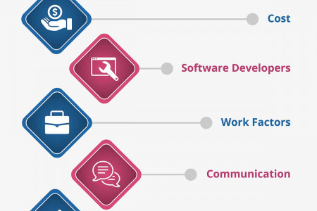 Outsourcing Software Development vs In-House : Tips for Quick Decision Making Infographic