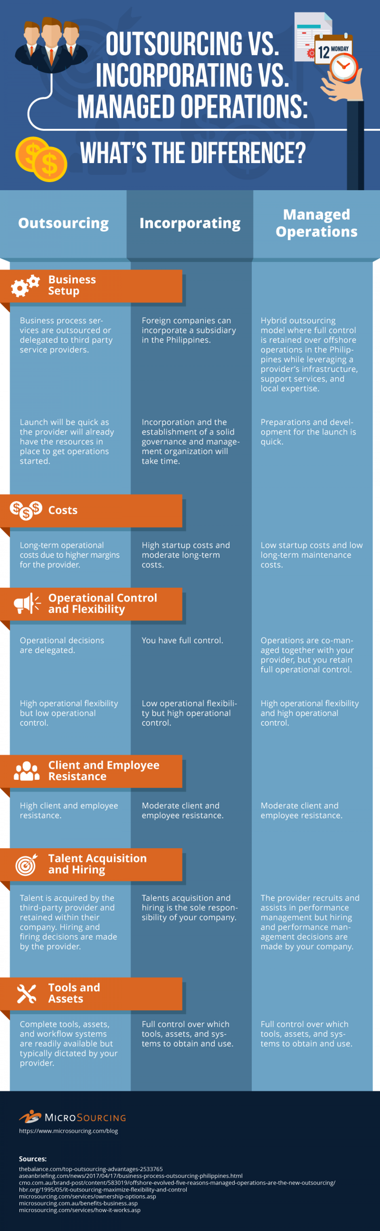 Outsourcing vs. Incorporating vs. Managed Operations Infographic