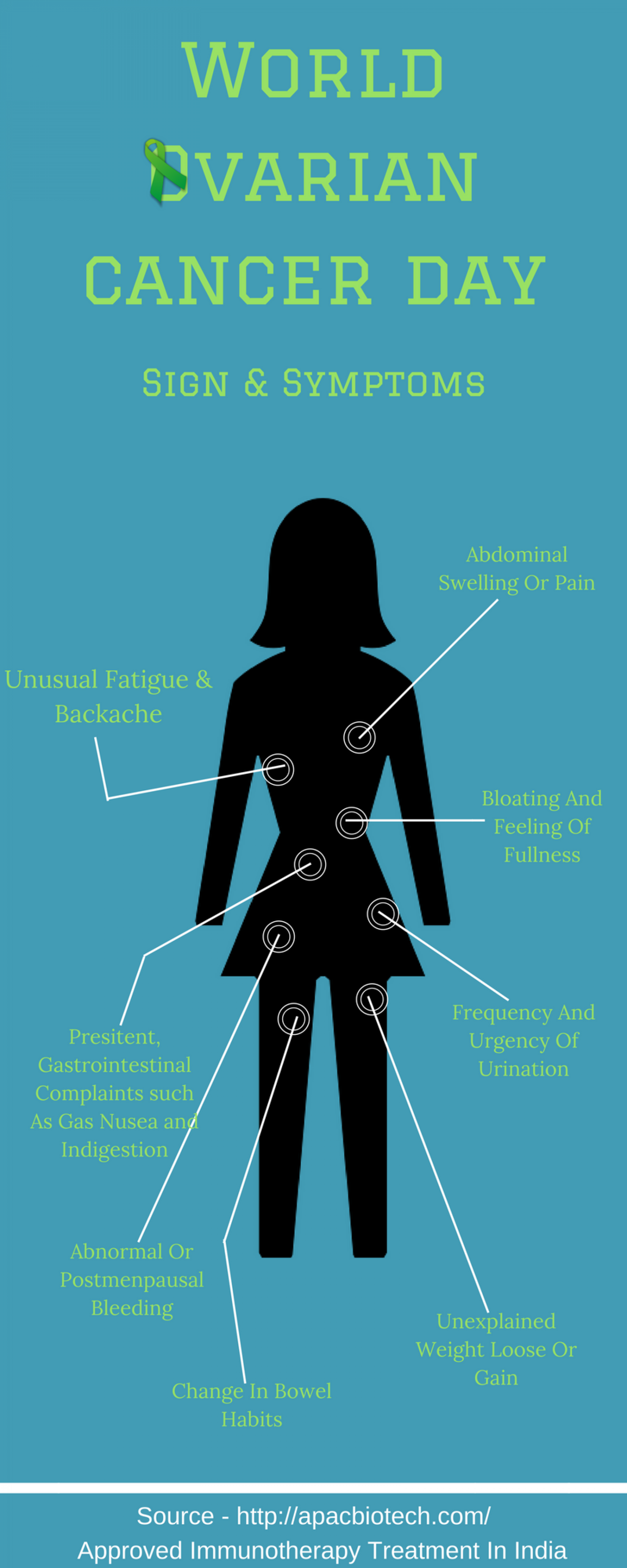 """Ovarian Cancer - """"8th may World Ovarian Cancer Day"""" Infographic"""