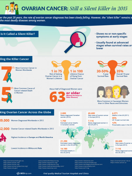 Ovarian Cancer: Still a Silent Killer in 2015 - Profiling the Killer Cancer Infographic
