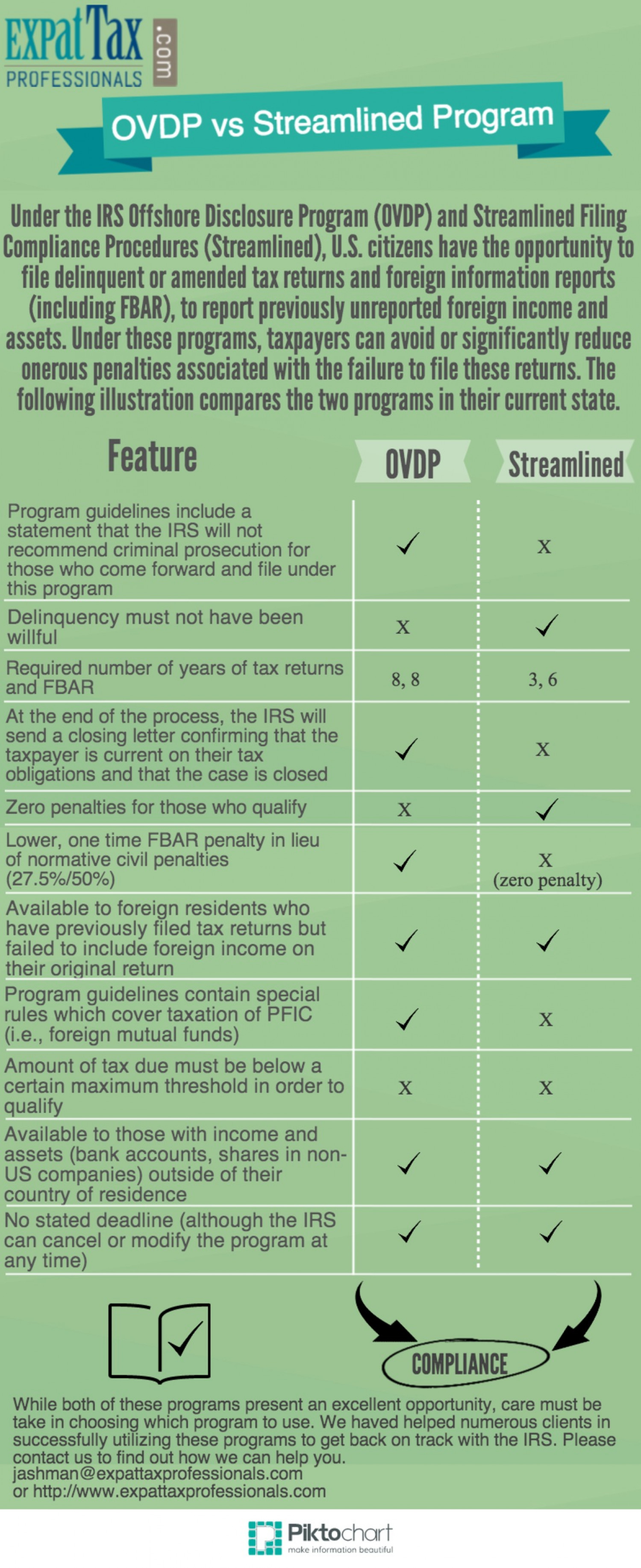 OVDP vs Streamlined Program - Expat Tax Professionals Infographic