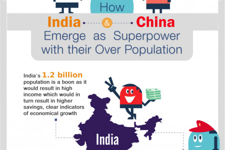Over Population - Are you sure it is really......really bad Infographic