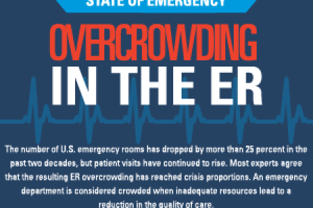 Overcrowding in the ER Infographic