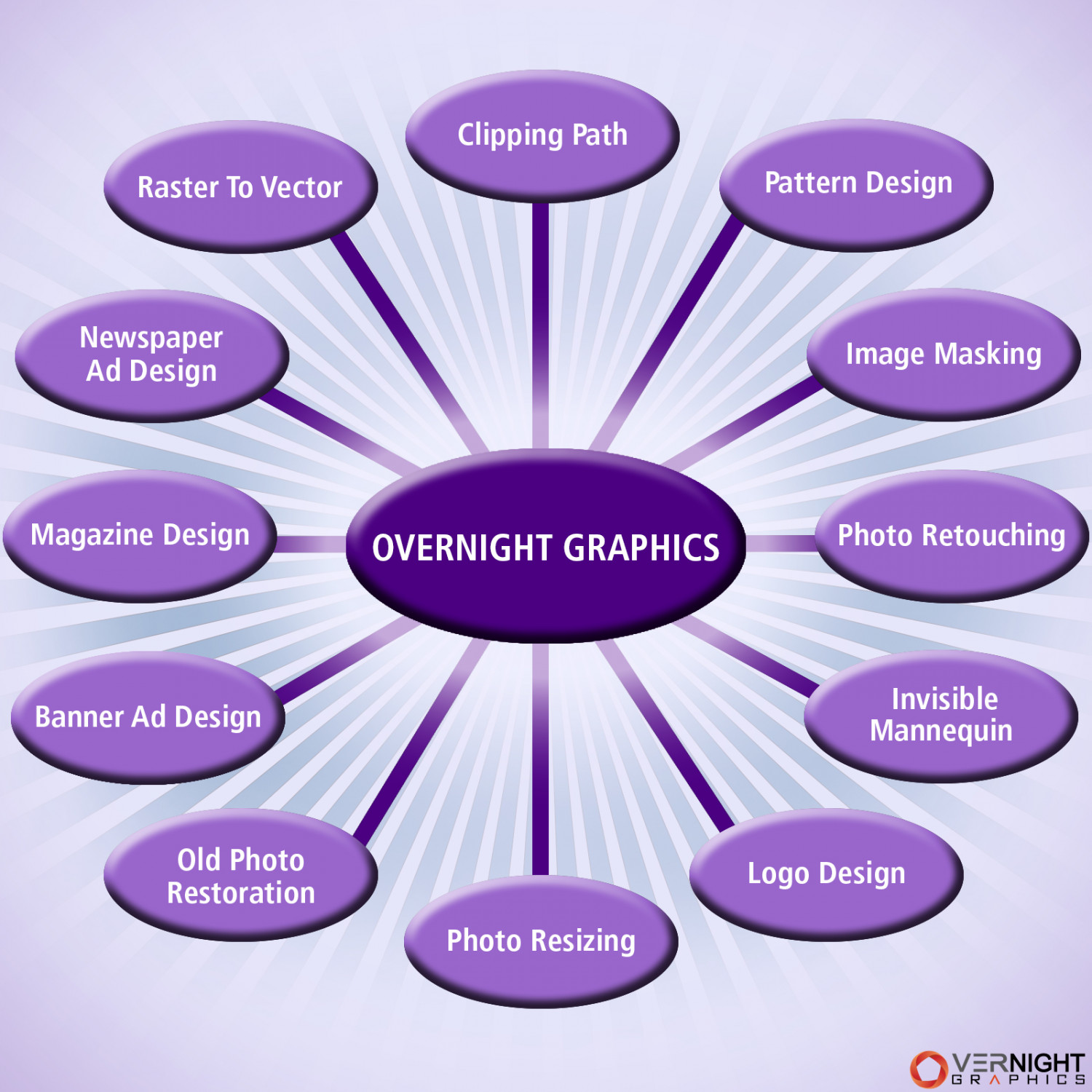 OverNight Graphics Company's Image Processing Procedure At A Glance Infographic