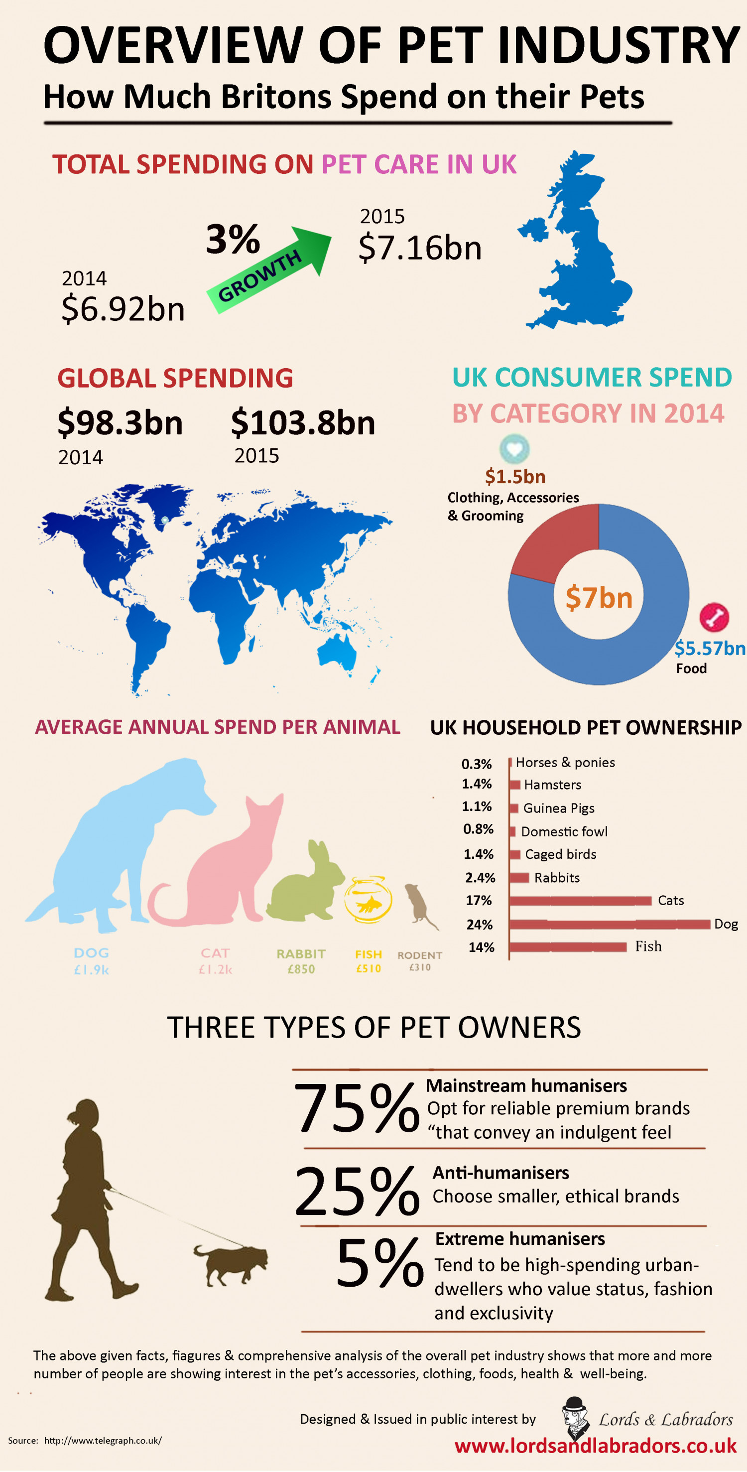 Overview of Pet Industry Infographic