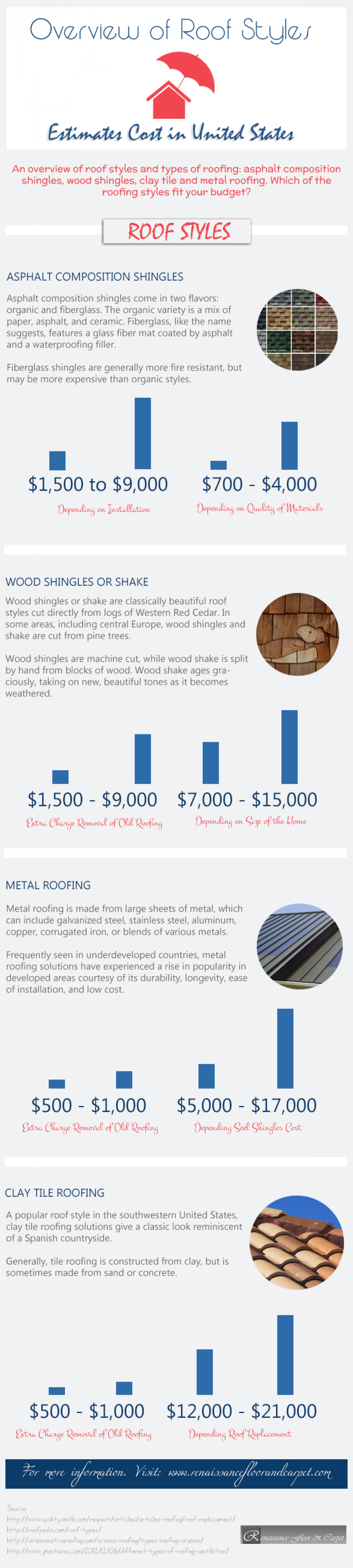 Overview of Roof Styles: Estimates Cost in United States Infographic