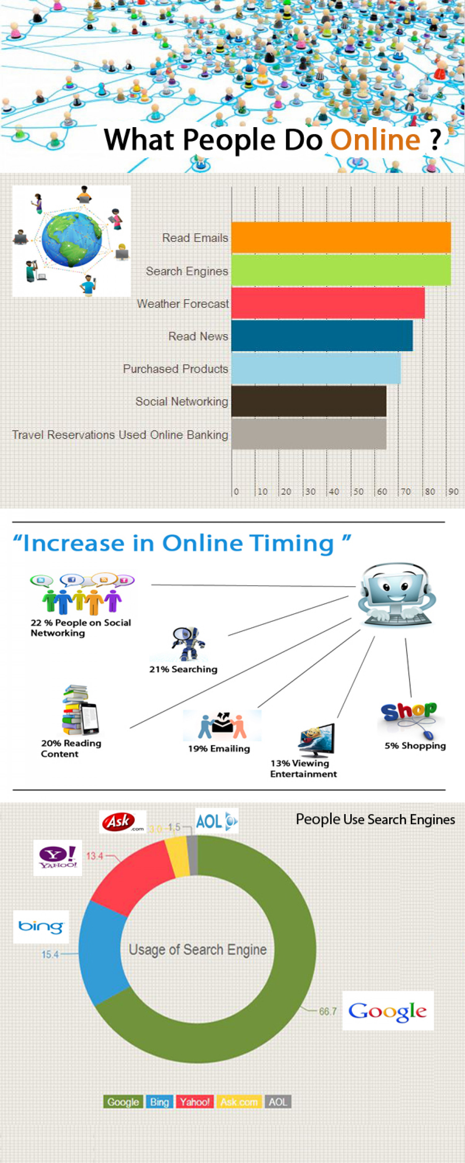 Overview of Search Engine and Digital Marketing Infographic