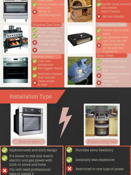 Overview Of The Different Types Of Ovens Infographic
