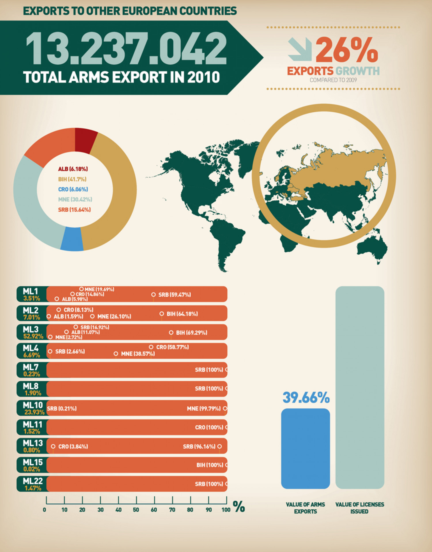 Overview of the Western Balkan Countries' Arms Exports to the other european countries Infographic