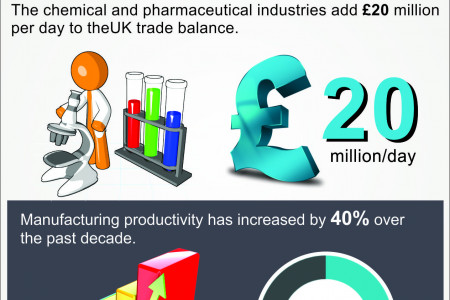 Overview of UK Manufacturing Industry Infographic