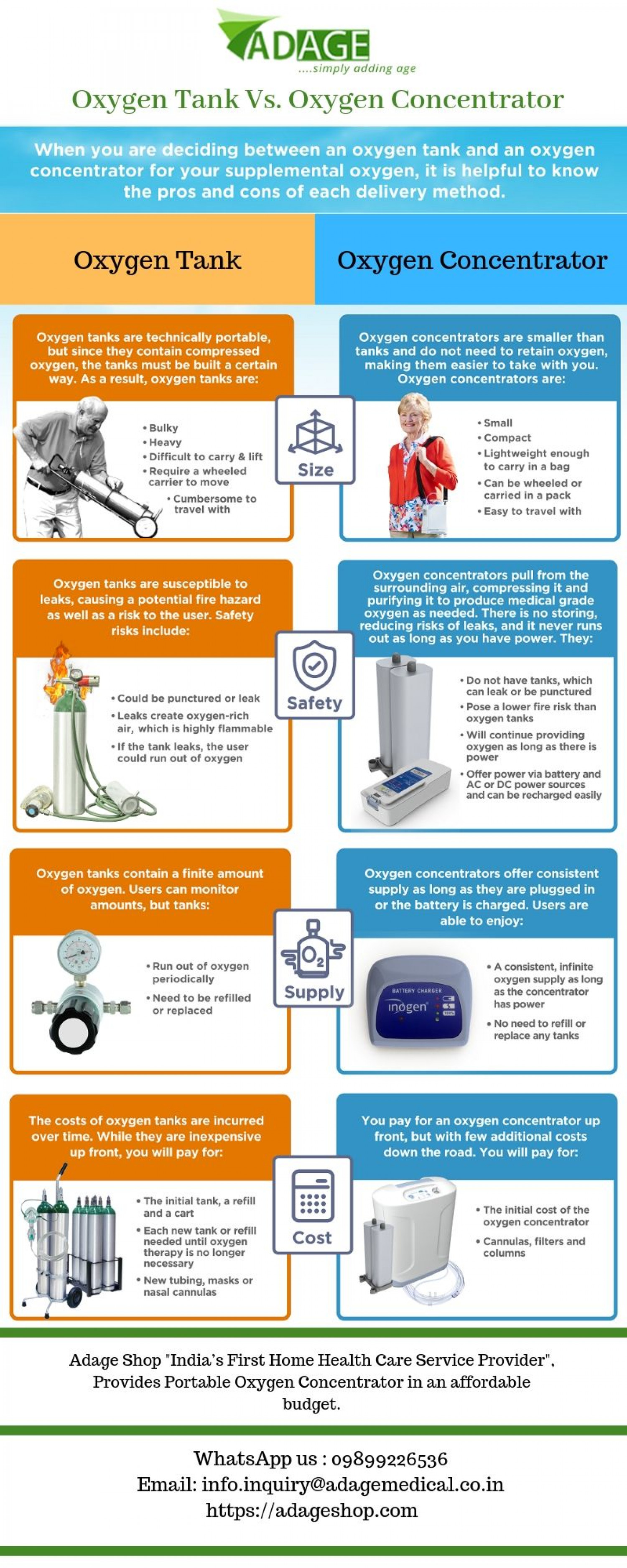 Oxygen Concentrator and Oxygen Tank Difference Infographic